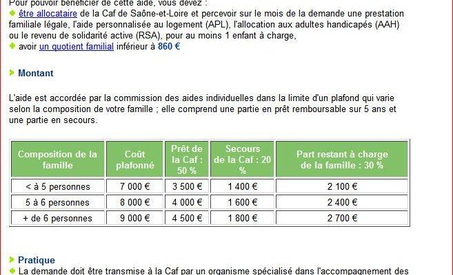 Pret D Honneur Caf 2019 Pour Acheter Une Voiture Cafe Du Pret