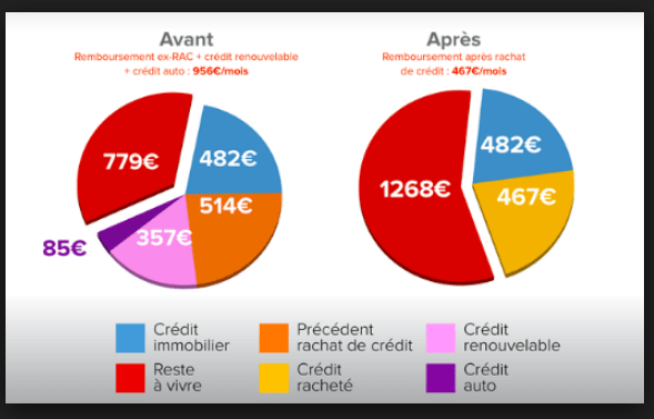 interdit de credit combien de temps